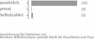 83% gesetzlich versichert,14% privat versichert,0% Selbstzahler Bild