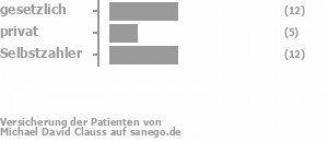 40% gesetzlich versichert,17% privat versichert,40% Selbstzahler Bild