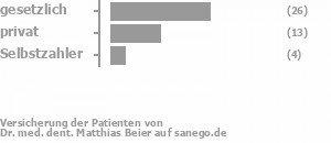 63% gesetzlich versichert,29% privat versichert,8% Selbstzahler Bild