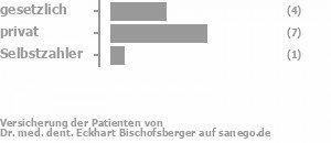 31% gesetzlich versichert,62% privat versichert,8% Selbstzahler Bild