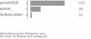 69% gesetzlich versichert,23% privat versichert,0% Selbstzahler Bild
