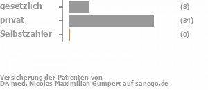 18% gesetzlich versichert,77% privat versichert,2% Selbstzahler Bild