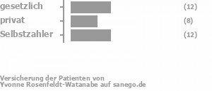 38% gesetzlich versichert,28% privat versichert,31% Selbstzahler Bild