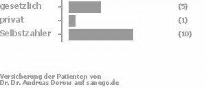 26% gesetzlich versichert,5% privat versichert,63% Selbstzahler Bild
