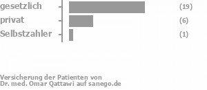 73% gesetzlich versichert,23% privat versichert,4% Selbstzahler Bild