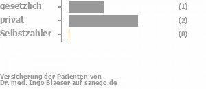 50% gesetzlich versichert,50% privat versichert,0% Selbstzahler Bild