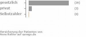 90% gesetzlich versichert,7% privat versichert,0% Selbstzahler Bild