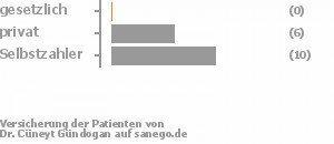 0% gesetzlich versichert,38% privat versichert,63% Selbstzahler Bild