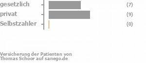 58% gesetzlich versichert,33% privat versichert,0% Selbstzahler Bild