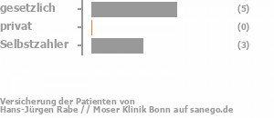63% gesetzlich versichert,0% privat versichert,38% Selbstzahler Bild