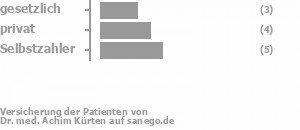 23% gesetzlich versichert,38% privat versichert,38% Selbstzahler Bild