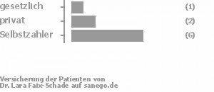 11% gesetzlich versichert,22% privat versichert,67% Selbstzahler Bild
