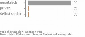 60% gesetzlich versichert,0% privat versichert,0% Selbstzahler Bild