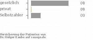 86% gesetzlich versichert,0% privat versichert,14% Selbstzahler Bild