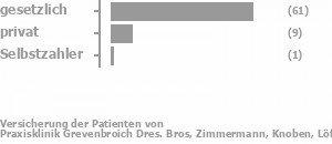 74% gesetzlich versichert,13% privat versichert,2% Selbstzahler Bild