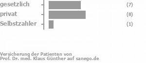 37% gesetzlich versichert,58% privat versichert,5% Selbstzahler Bild