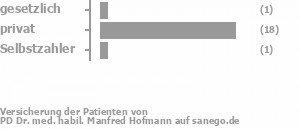 7% gesetzlich versichert,87% privat versichert,7% Selbstzahler Bild