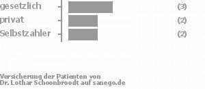 43% gesetzlich versichert,29% privat versichert,29% Selbstzahler Bild