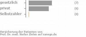 46% gesetzlich versichert,46% privat versichert,0% Selbstzahler Bild