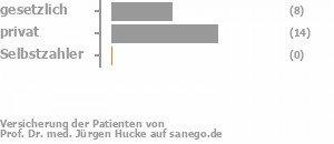 25% gesetzlich versichert,70% privat versichert,0% Selbstzahler Bild