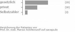 60% gesetzlich versichert,33% privat versichert,7% Selbstzahler Bild