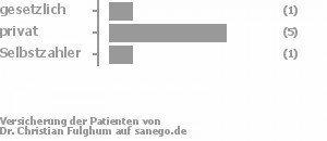 14% gesetzlich versichert,71% privat versichert,14% Selbstzahler Bild
