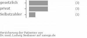 43% gesetzlich versichert,43% privat versichert,14% Selbstzahler Bild