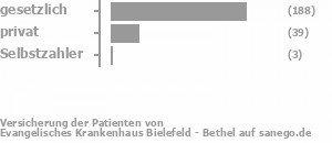 71% gesetzlich versichert,21% privat versichert,1% Selbstzahler Bild