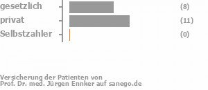 40% gesetzlich versichert,55% privat versichert,0% Selbstzahler Bild
