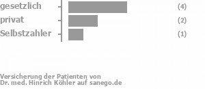 50% gesetzlich versichert,33% privat versichert,0% Selbstzahler Bild
