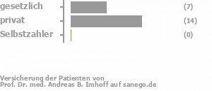 21% gesetzlich versichert,74% privat versichert,0% Selbstzahler Bild