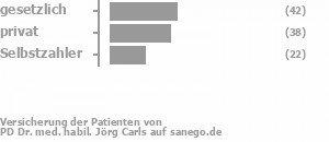 42% gesetzlich versichert,36% privat versichert,22% Selbstzahler Bild