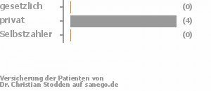 0% gesetzlich versichert,80% privat versichert,0% Selbstzahler Bild