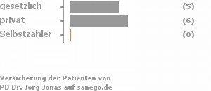 45% gesetzlich versichert,55% privat versichert,0% Selbstzahler Bild