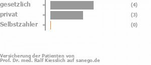 44% gesetzlich versichert,33% privat versichert,0% Selbstzahler Bild