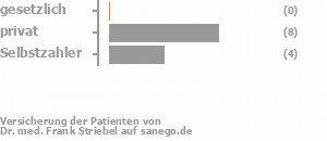 0% gesetzlich versichert,64% privat versichert,36% Selbstzahler Bild