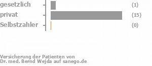 7% gesetzlich versichert,93% privat versichert,0% Selbstzahler Bild