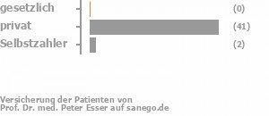 0% gesetzlich versichert,89% privat versichert,5% Selbstzahler Bild