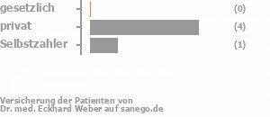 0% gesetzlich versichert,80% privat versichert,20% Selbstzahler Bild