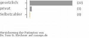 91% gesetzlich versichert,5% privat versichert,0% Selbstzahler Bild
