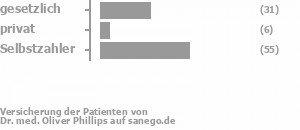 31% gesetzlich versichert,6% privat versichert,59% Selbstzahler Bild