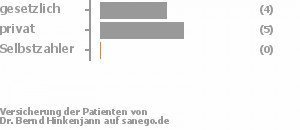 44% gesetzlich versichert,56% privat versichert,0% Selbstzahler