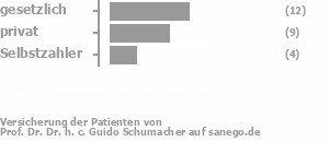 48% gesetzlich versichert,33% privat versichert,19% Selbstzahler