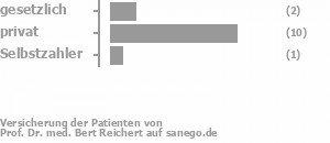 18% gesetzlich versichert,73% privat versichert,9% Selbstzahler Bild