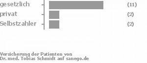 67% gesetzlich versichert,13% privat versichert,13% Selbstzahler Bild
