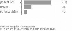 71% gesetzlich versichert,21% privat versichert,7% Selbstzahler Bild