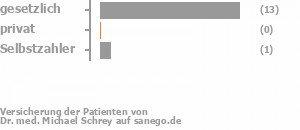 82% gesetzlich versichert,0% privat versichert,9% Selbstzahler Bild