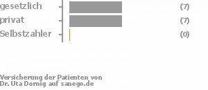 47% gesetzlich versichert,47% privat versichert,0% Selbstzahler Bild