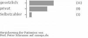 43% gesetzlich versichert,46% privat versichert,7% Selbstzahler Bild