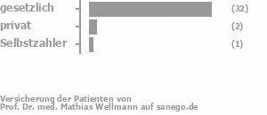 93% gesetzlich versichert,3% privat versichert,3% Selbstzahler